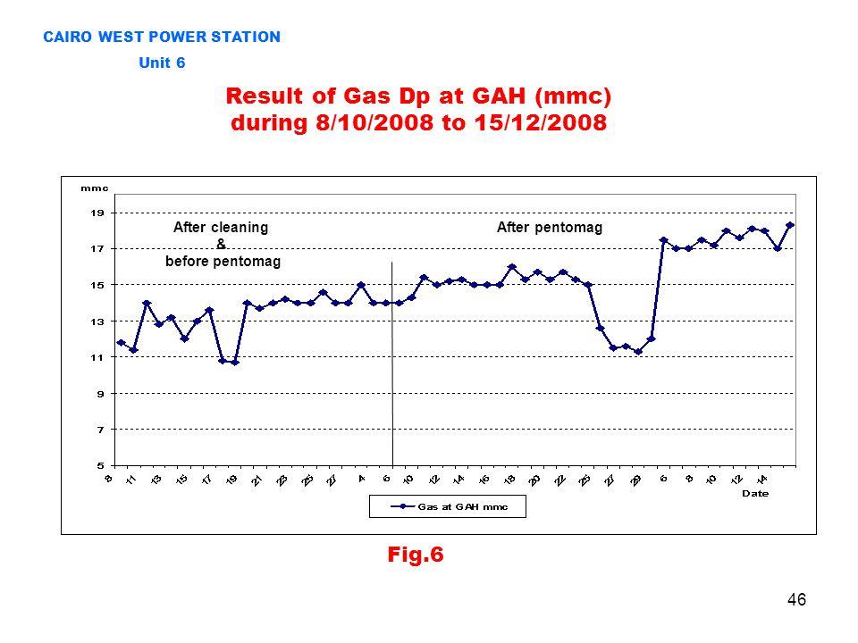 Result of Gas Dp at GAH (mmc) during 8/10/2008 to 15/12/2008