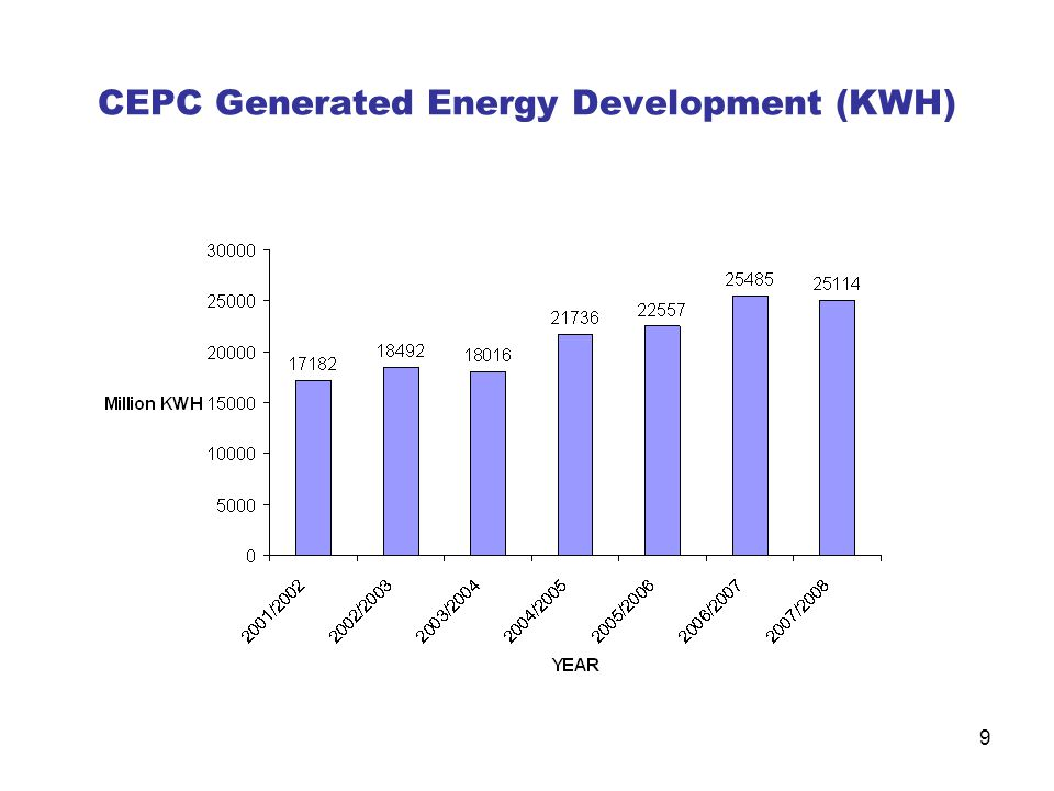 CEPC Generated Energy Development (KWH)