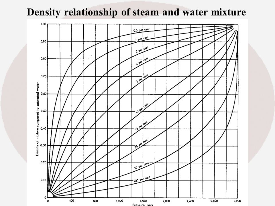 Density relationship of steam and water mixture
