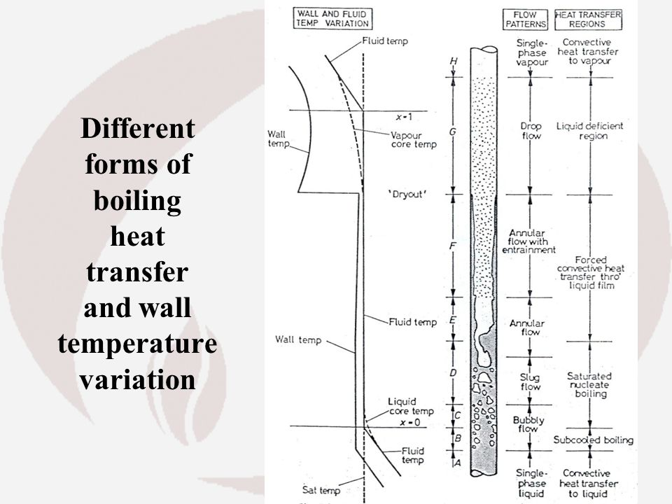 Different forms of boiling heat transfer and wall temperature variation