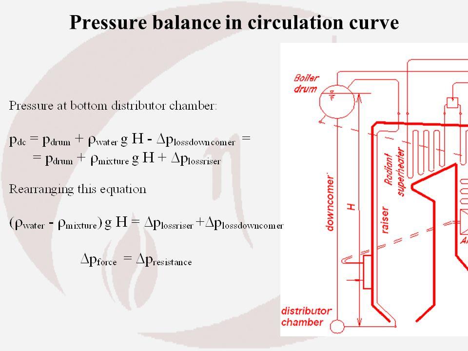 Pressure balance in circulation curve