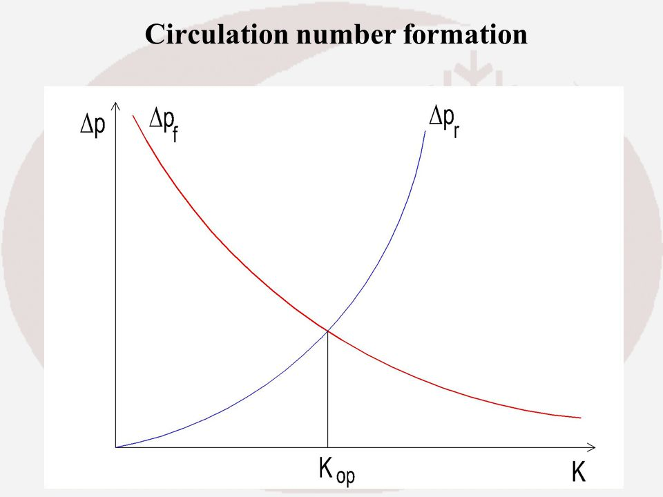 Circulation number formation