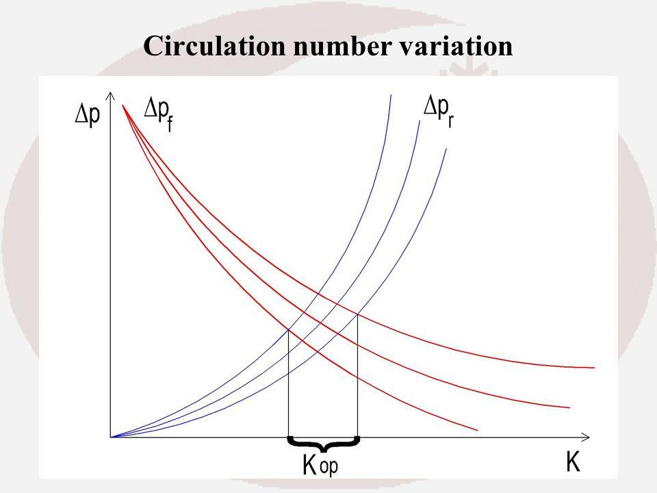Circulation number variation