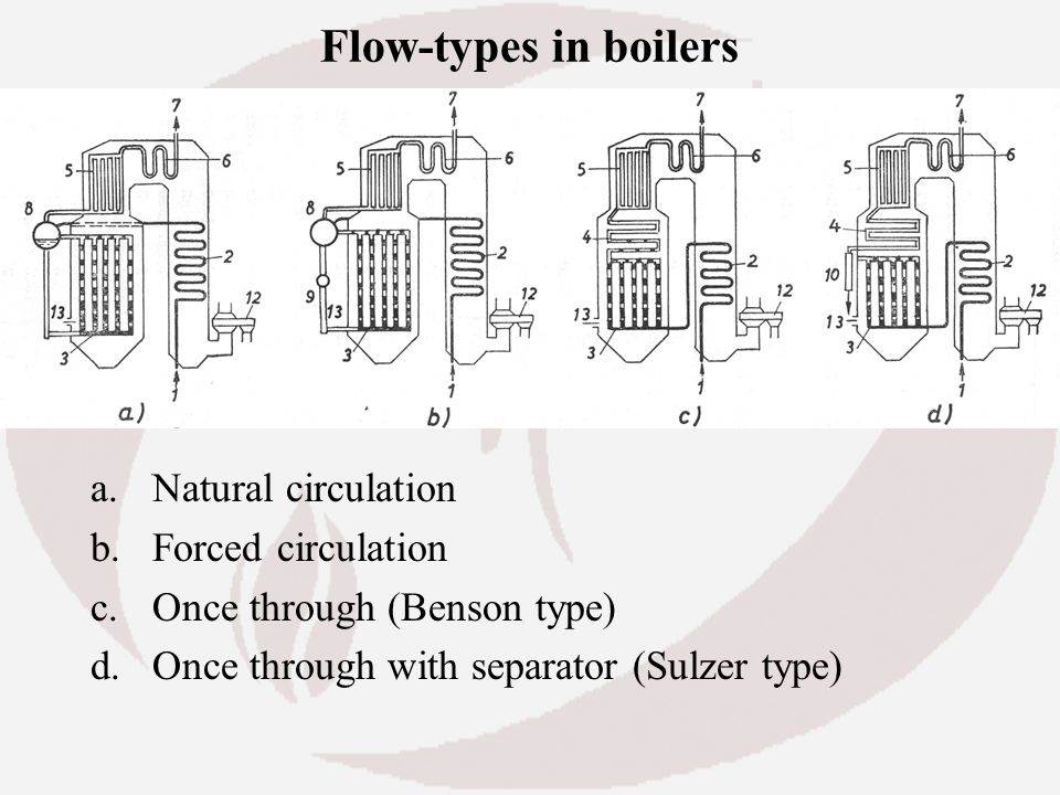Flow-types in boilers Natural circulation Forced circulation