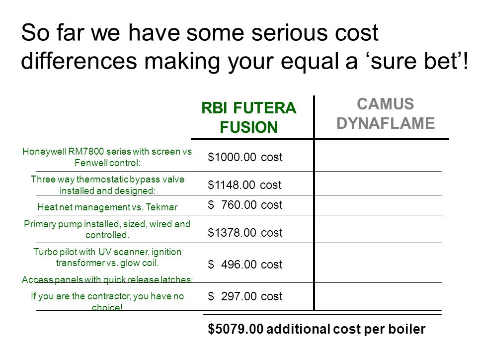 So far we have some serious cost differences making your equal a 'sure bet'!