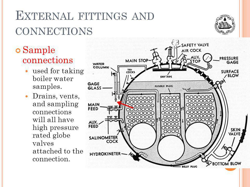 External fittings and connections