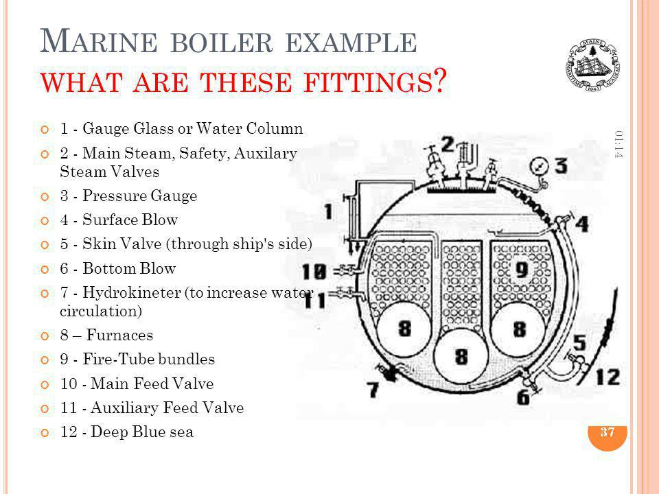 Marine boiler example what are these fittings