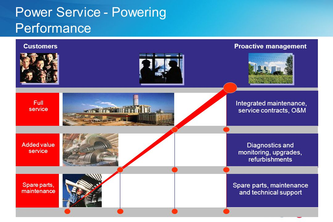 Power Service - Powering Performance