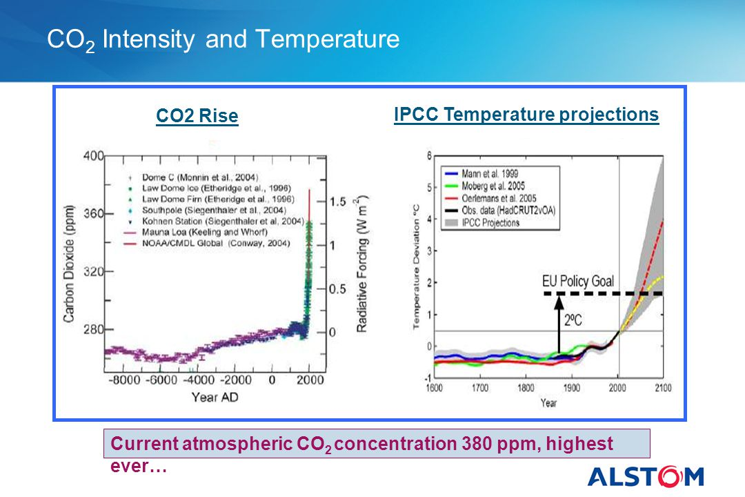 CO2 Intensity and Temperature