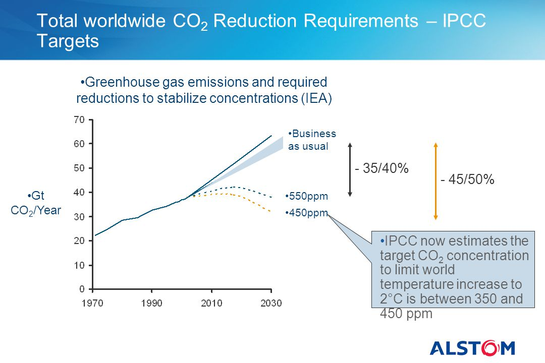 Total worldwide CO2 Reduction Requirements – IPCC Targets