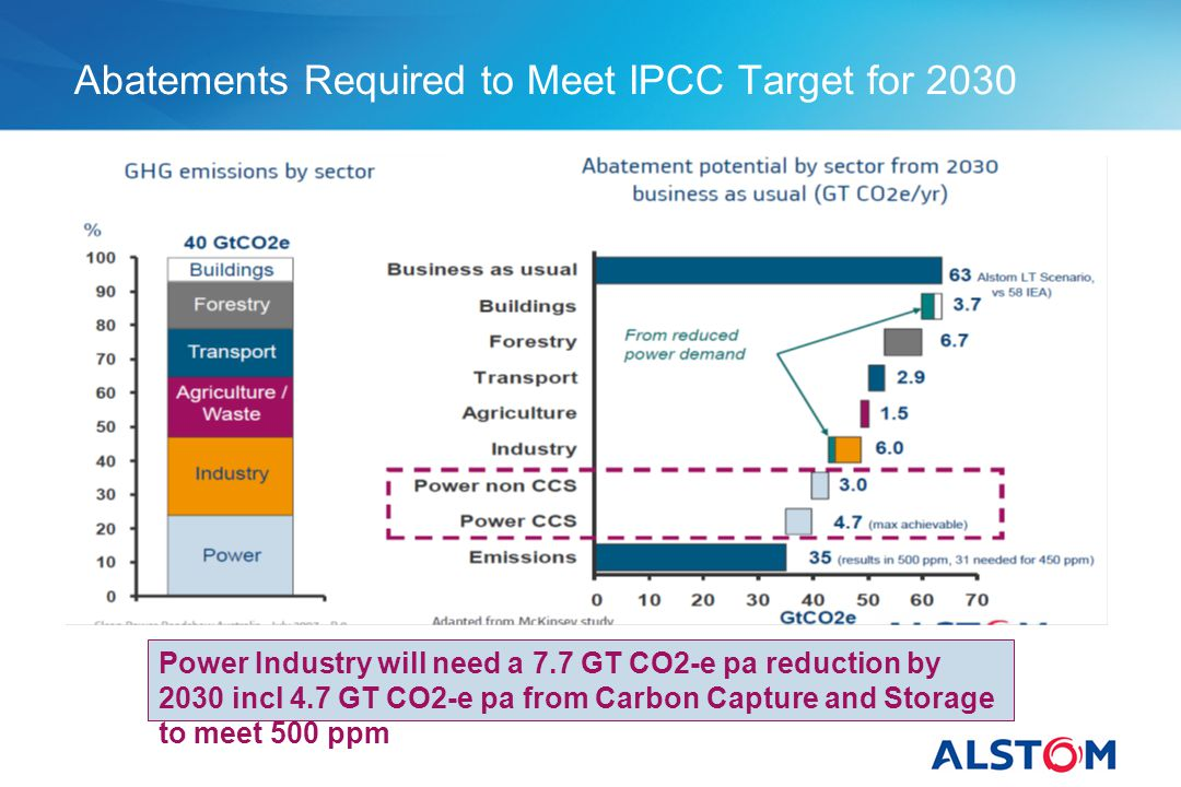 Abatements Required to Meet IPCC Target for 2030