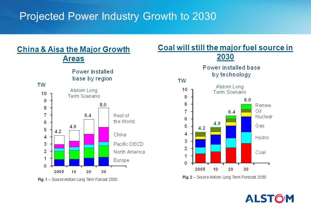 Projected Power Industry Growth to 2030