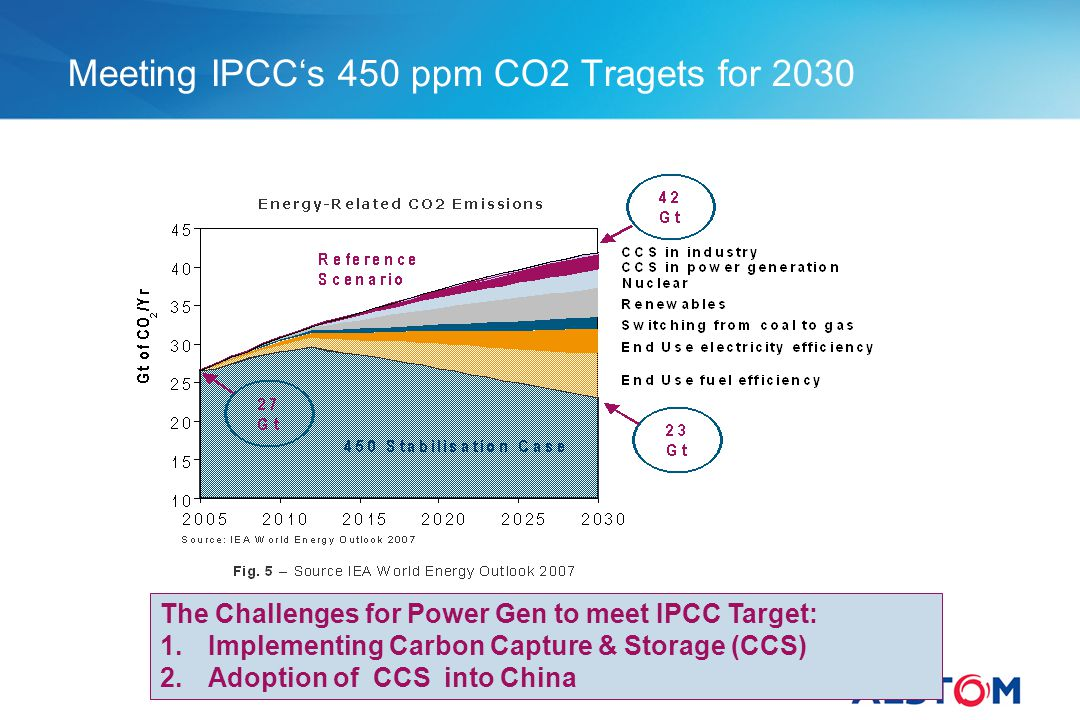 Meeting IPCC's 450 ppm CO2 Tragets for 2030