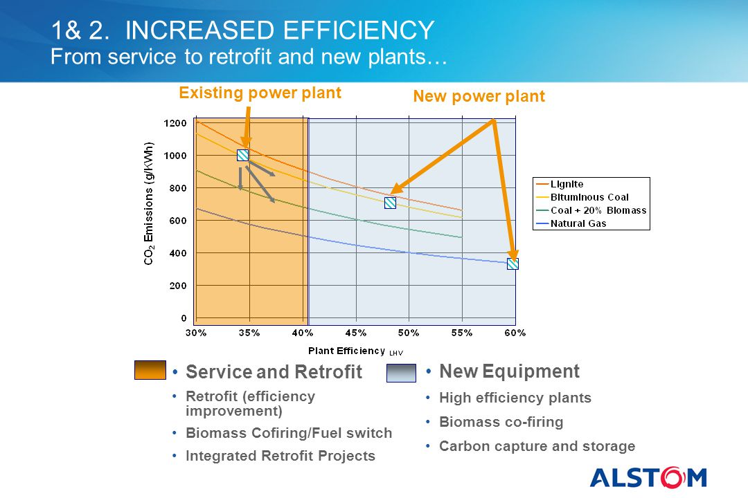 1& 2. INCREASED EFFICIENCY From service to retrofit and new plants…