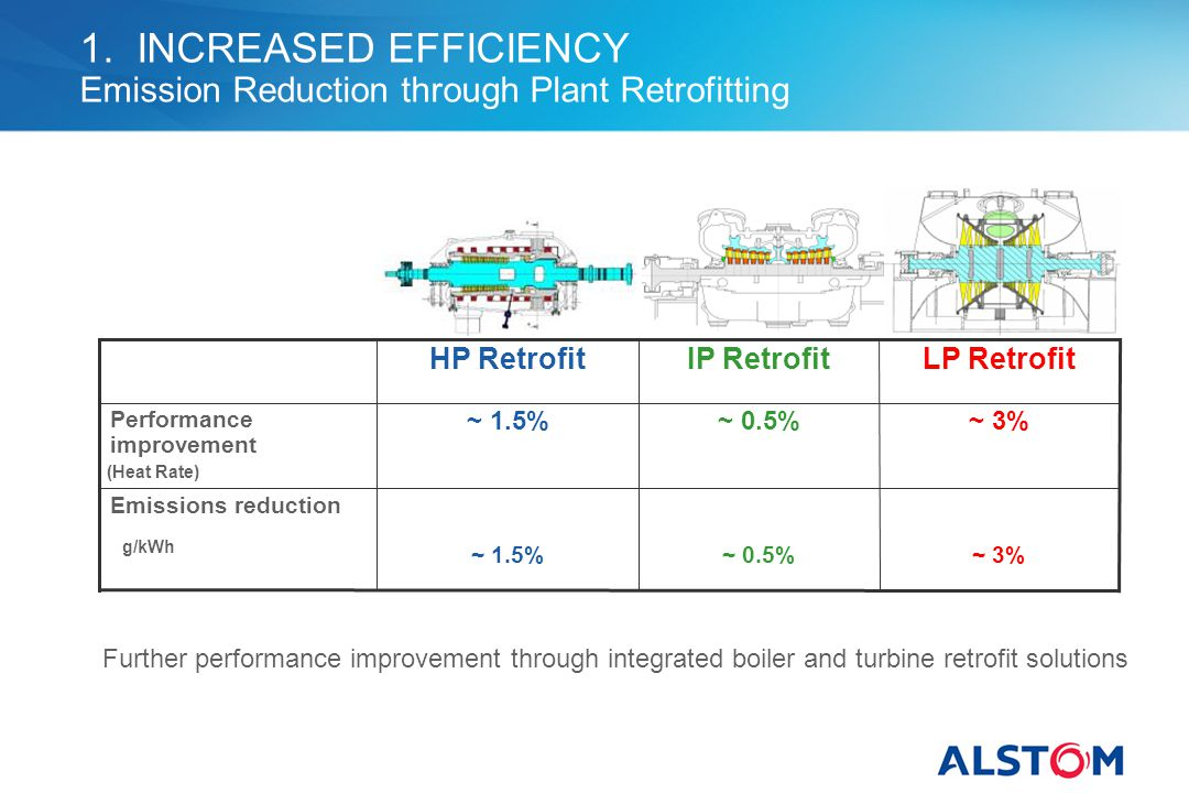 1. INCREASED EFFICIENCY Emission Reduction through Plant Retrofitting
