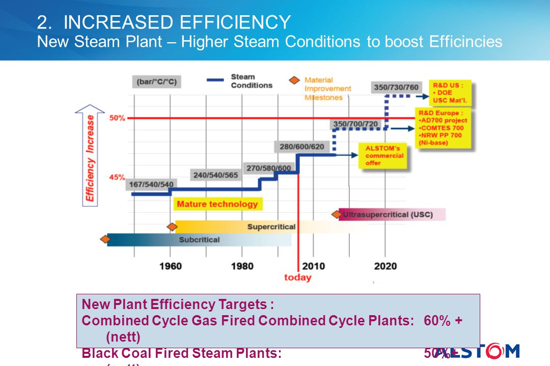 2. INCREASED EFFICIENCY New Steam Plant – Higher Steam Conditions to boost Efficincies