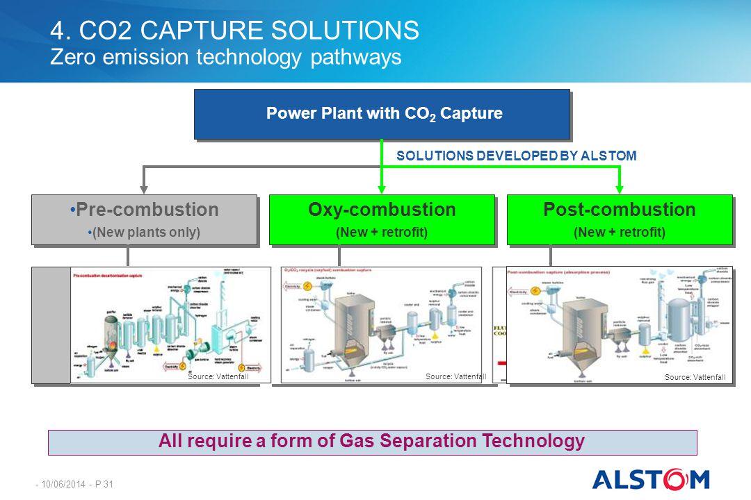 4. CO2 CAPTURE SOLUTIONS Zero emission technology pathways