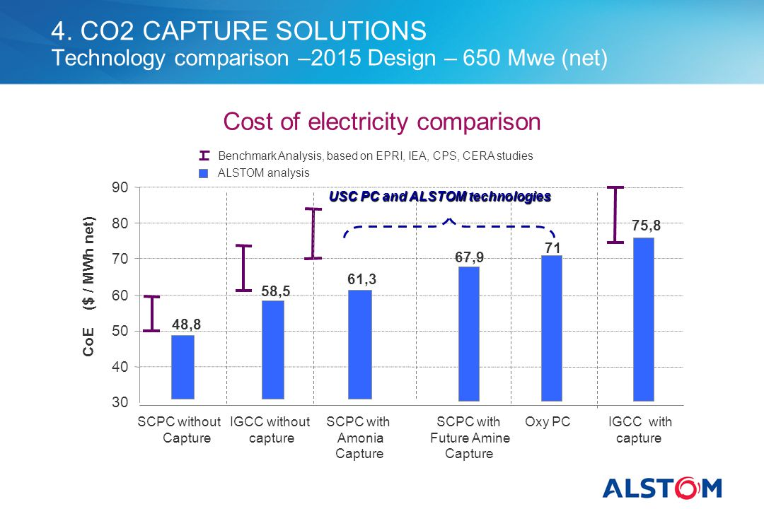 4. CO2 CAPTURE SOLUTIONS Technology comparison –2015 Design – 650 Mwe (net)