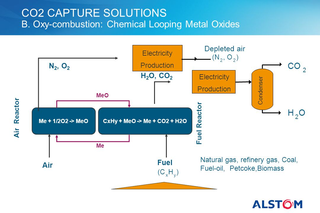 CO2 CAPTURE SOLUTIONS B. Oxy-combustion: Chemical Looping Metal Oxides
