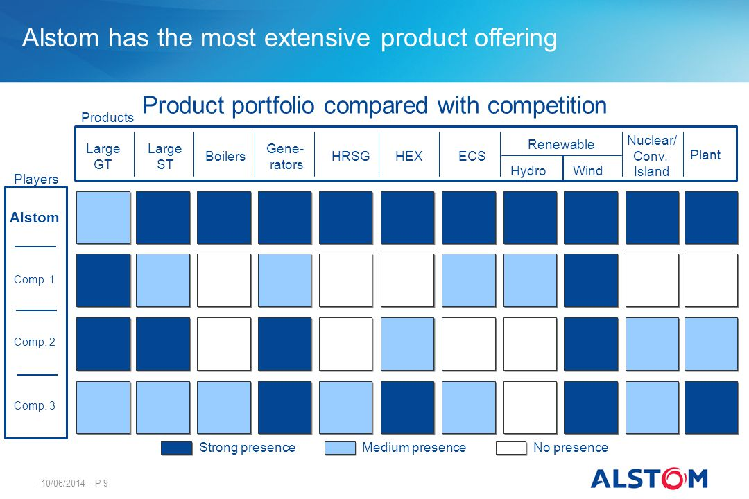 Product portfolio compared with competition