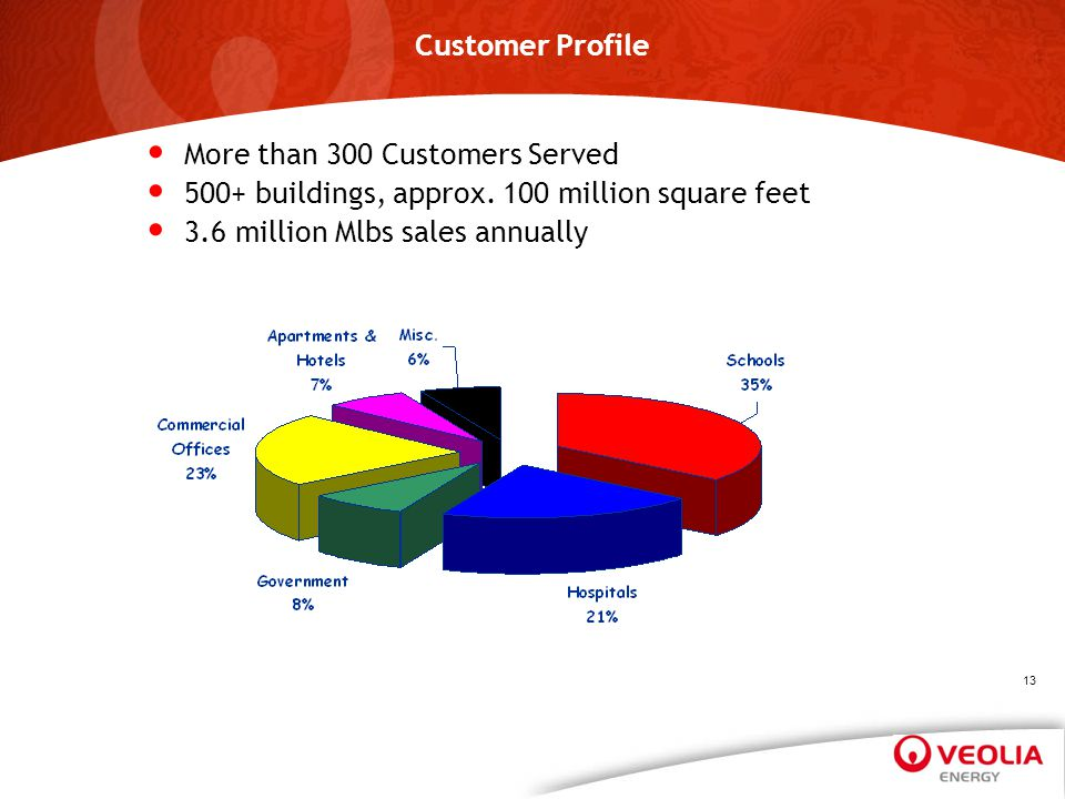 Customer Profile More than 300 Customers Served. 500+ buildings, approx.