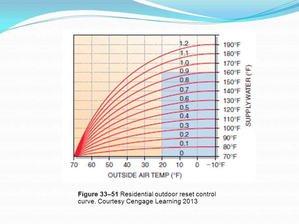 Figure 33–51 Residential outdoor reset control curve