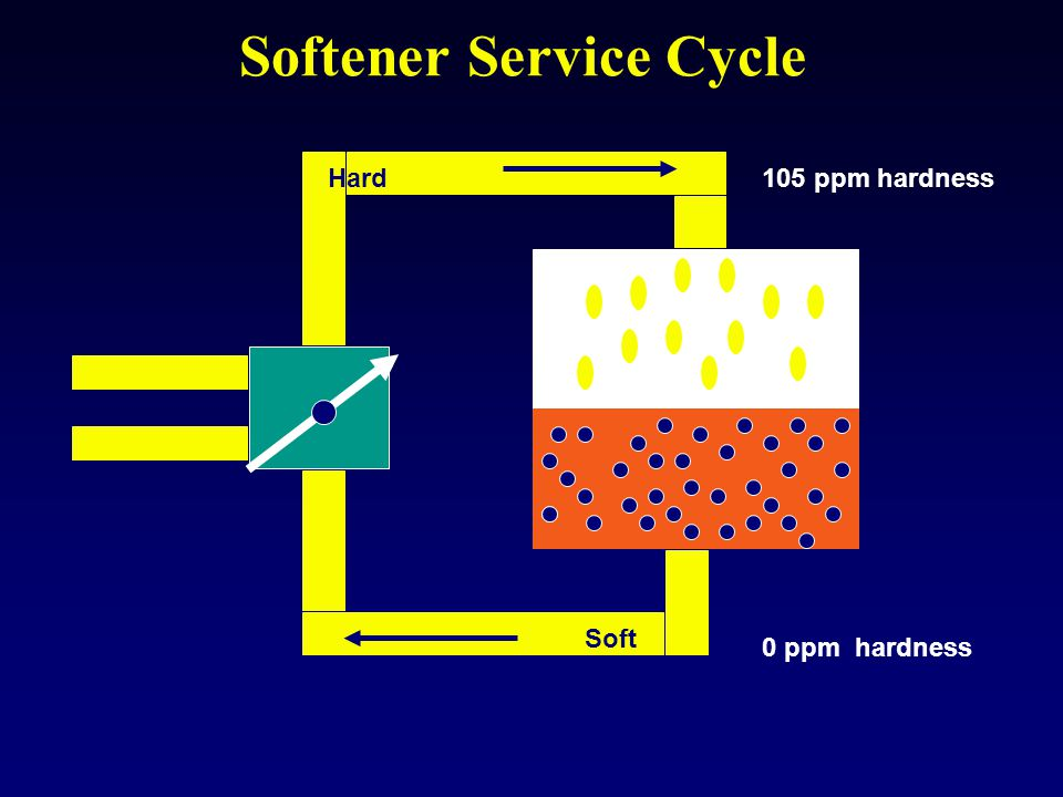Softener Service Cycle