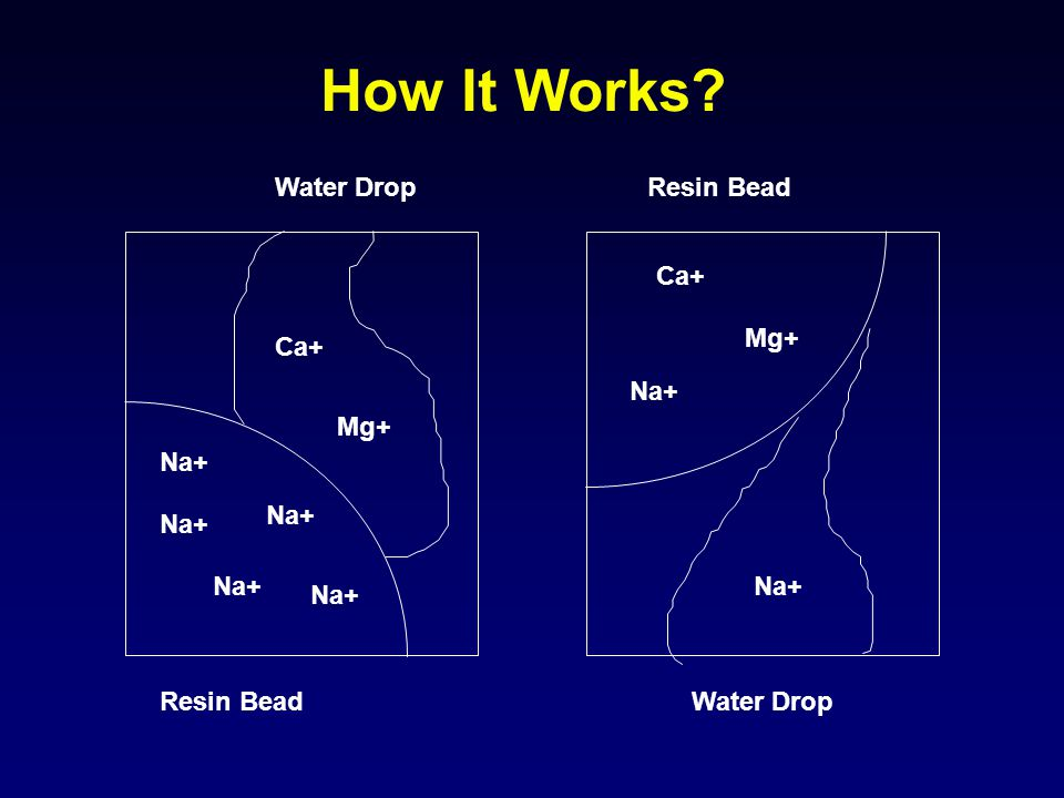 How It Works Water Drop Resin Bead Ca+ Mg+ Ca+ Na+ Mg+ Na+ Na+ Na+