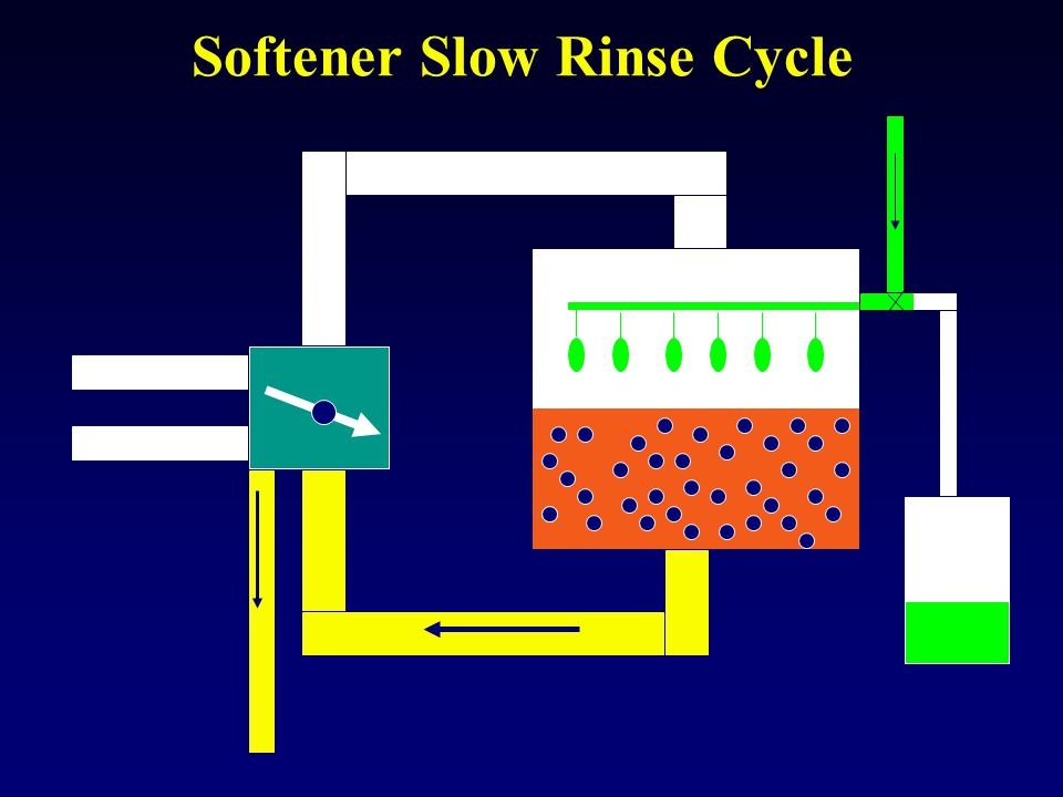 Softener Slow Rinse Cycle