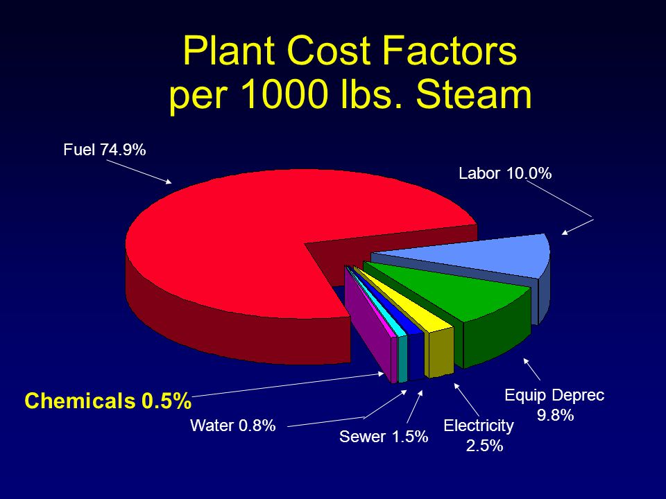 Plant Cost Factors per 1000 lbs. Steam