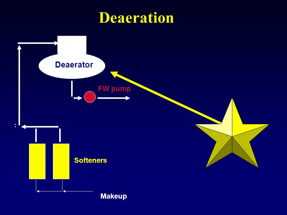 Deaeration Deaerator FW pump : Softeners Makeup