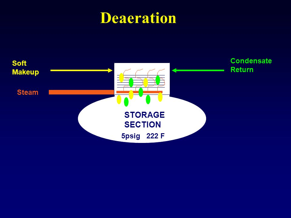 Deaeration STORAGE SECTION Condensate Soft Return Makeup Steam
