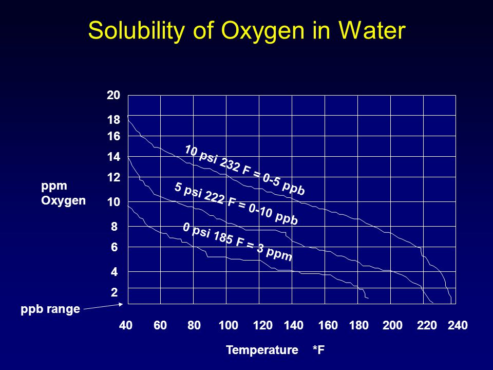 Solubility of Oxygen in Water