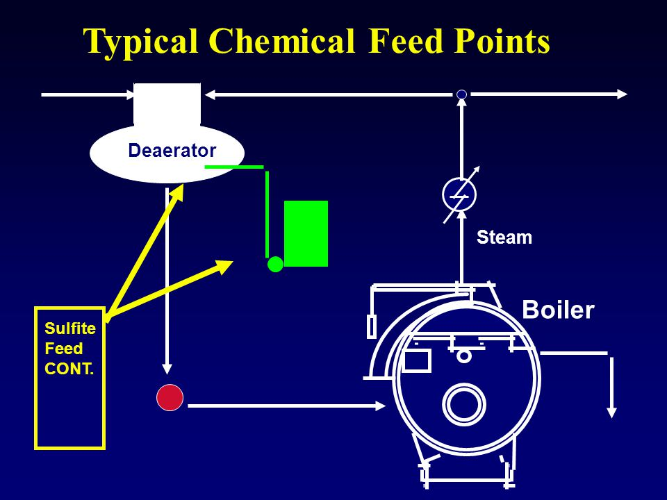 Typical Chemical Feed Points