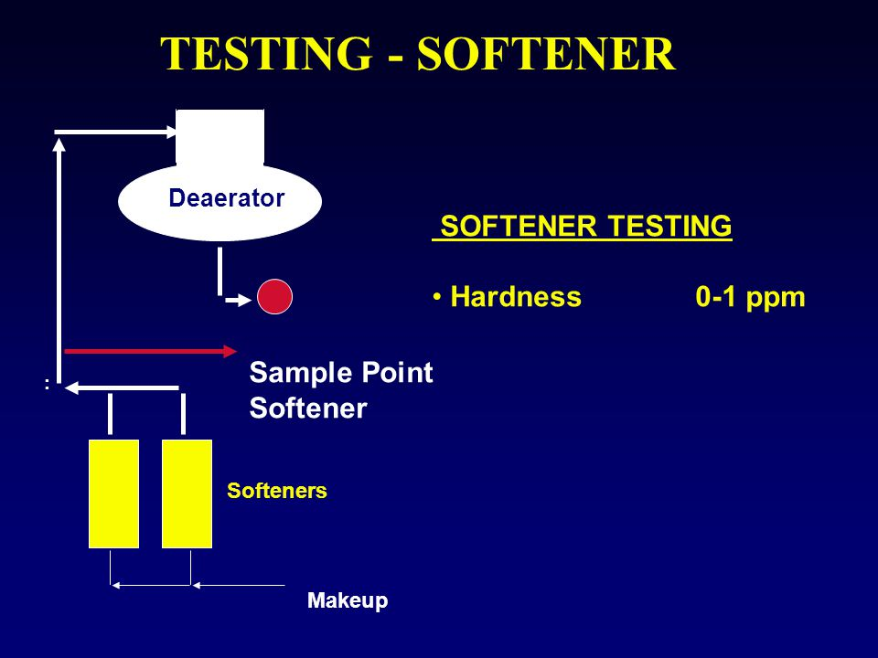 TESTING - SOFTENER SOFTENER TESTING Hardness 0-1 ppm Sample Point
