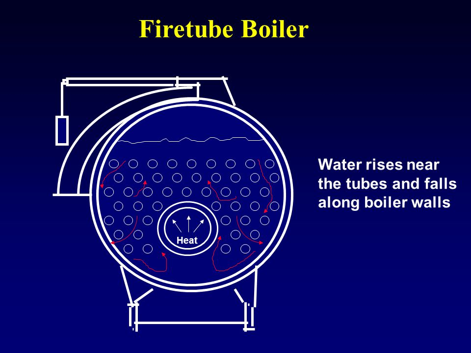 Firetube Boiler Water rises near the tubes and falls
