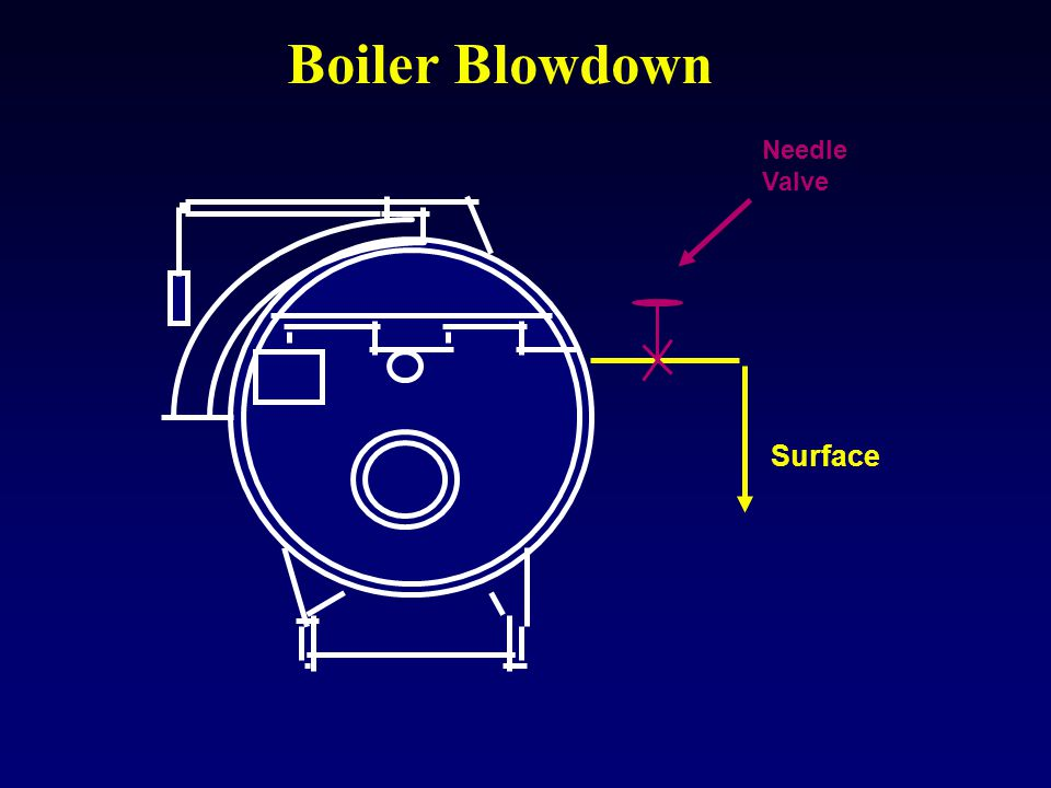 Boiler Blowdown Needle Valve Surface