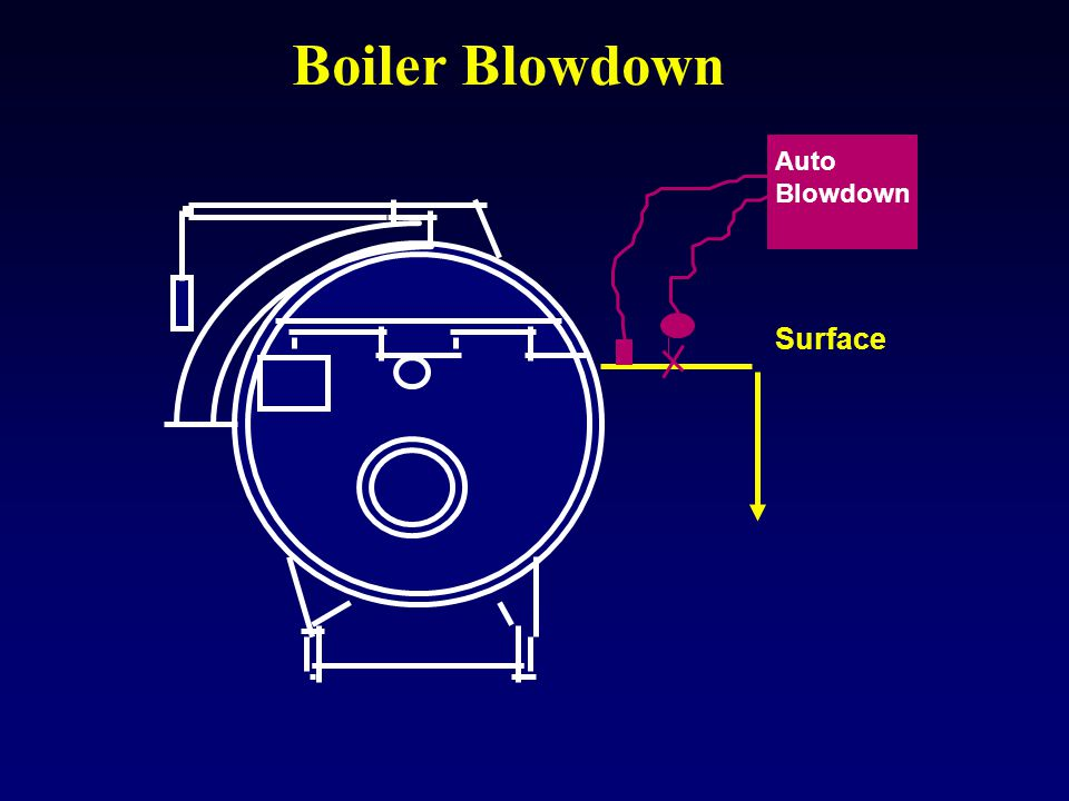 Boiler Blowdown Auto Blowdown Surface