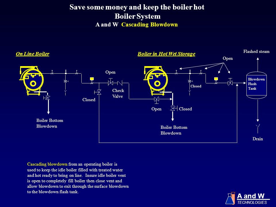 Save some money and keep the boiler hot A and W Cascading Blowdown
