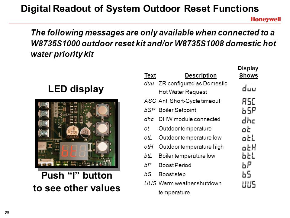 Digital Readout of System Outdoor Reset Functions