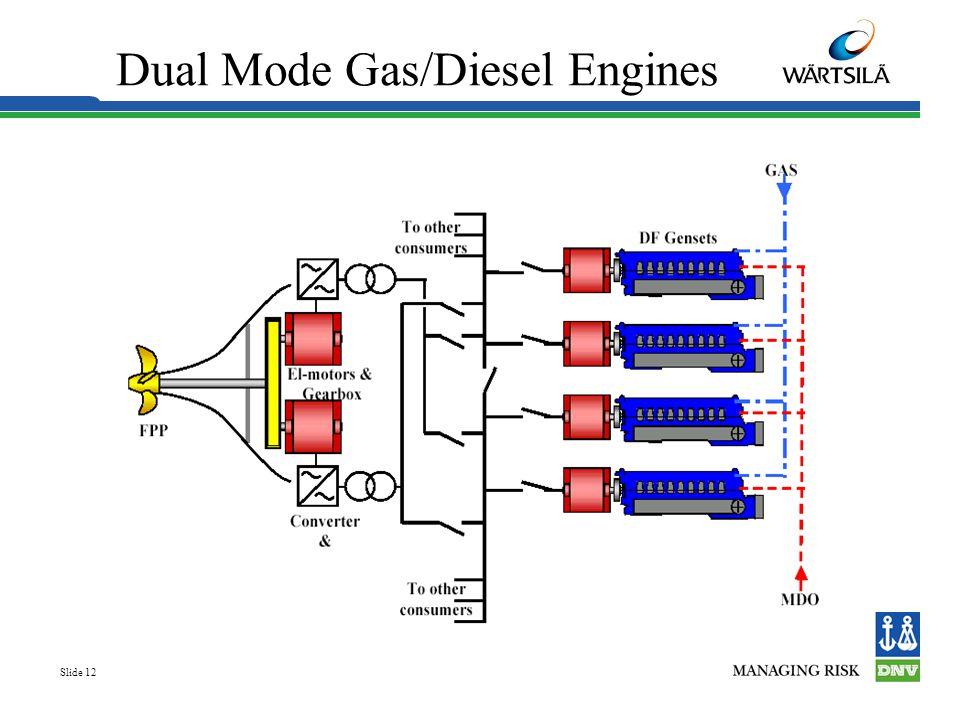 Dual Mode Gas/Diesel Engines