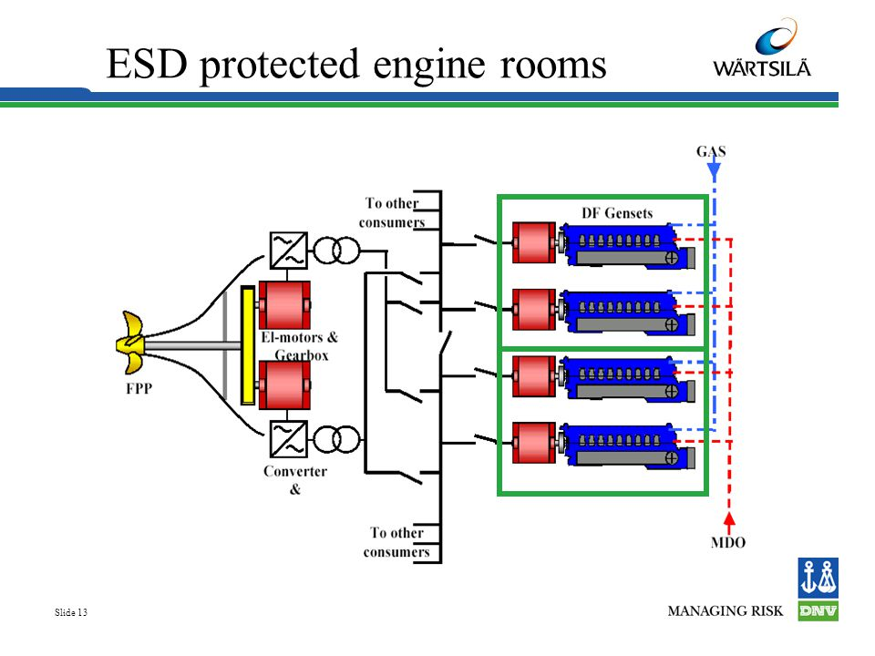 ESD protected engine rooms
