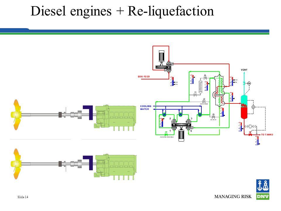 Diesel engines + Re-liquefaction