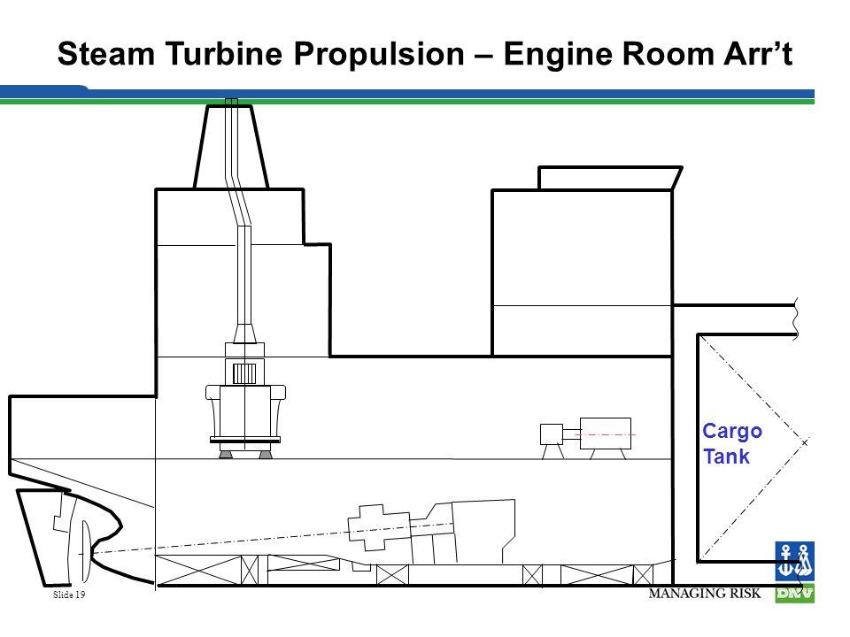 Steam Turbine Propulsion – Engine Room Arr't
