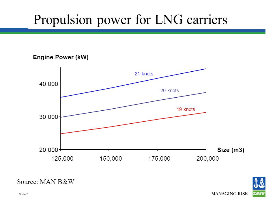 Propulsion power for LNG carriers
