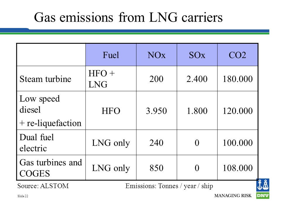 Gas emissions from LNG carriers