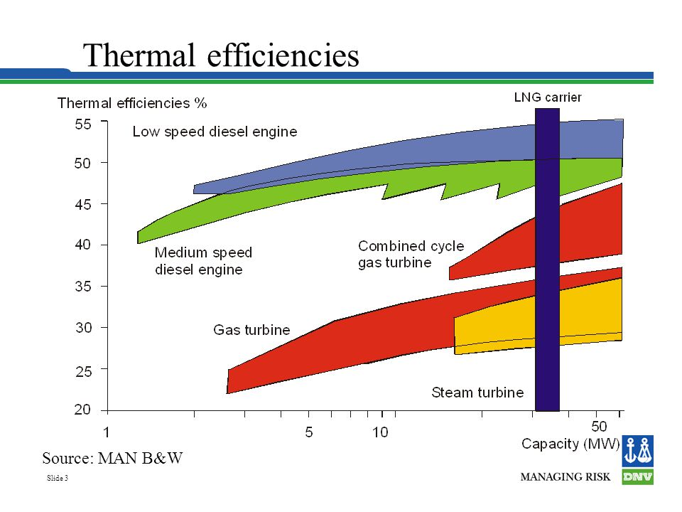 Thermal efficiencies Source: MAN B&W