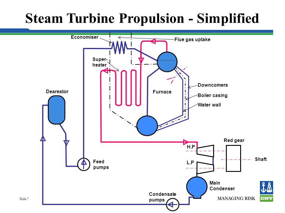 Steam Turbine Propulsion - Simplified