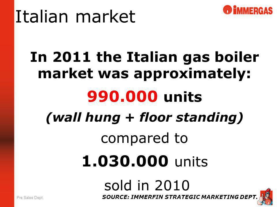 Italian market 990.000 units 1.030.000 units sold in 2010
