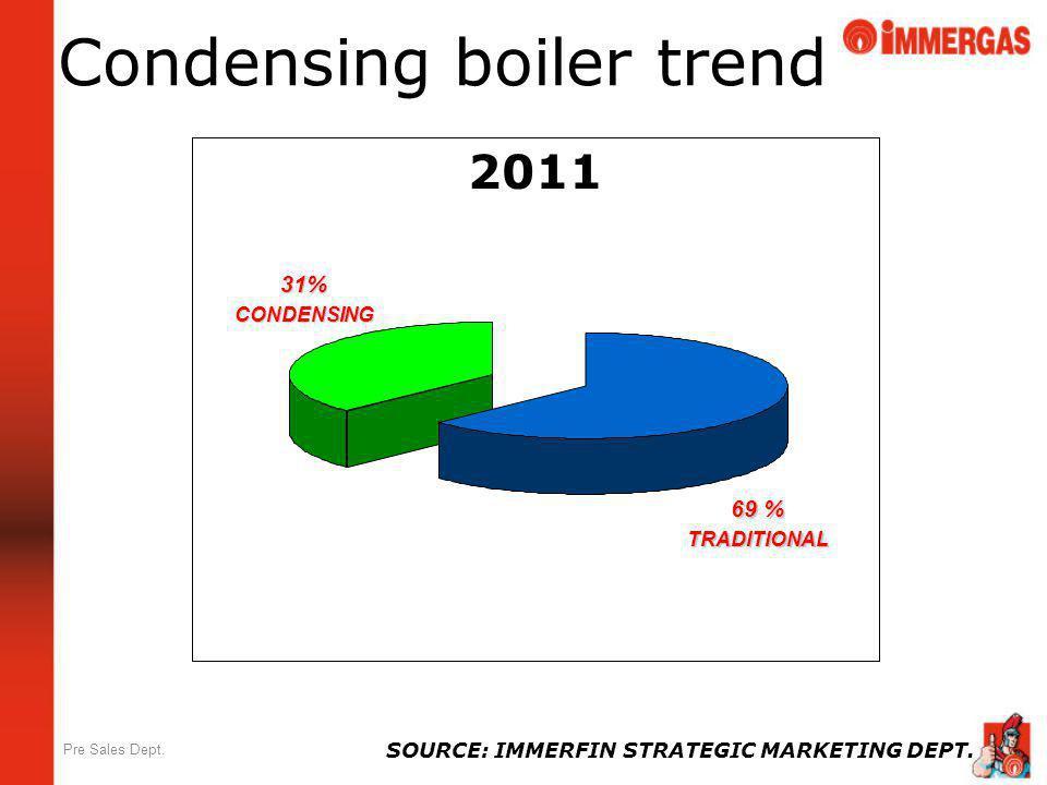 Condensing boiler trend